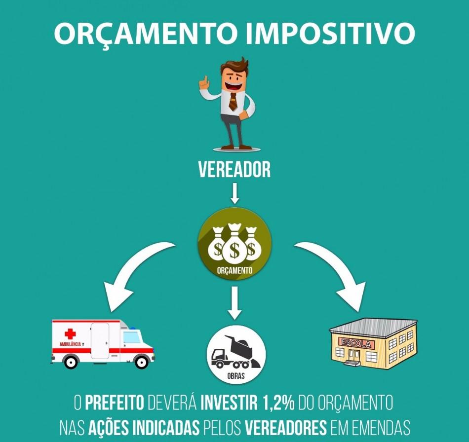 """Vereadores aprovam """"Orçamento Impositivo"""" a ser executado a partir de 2022"""